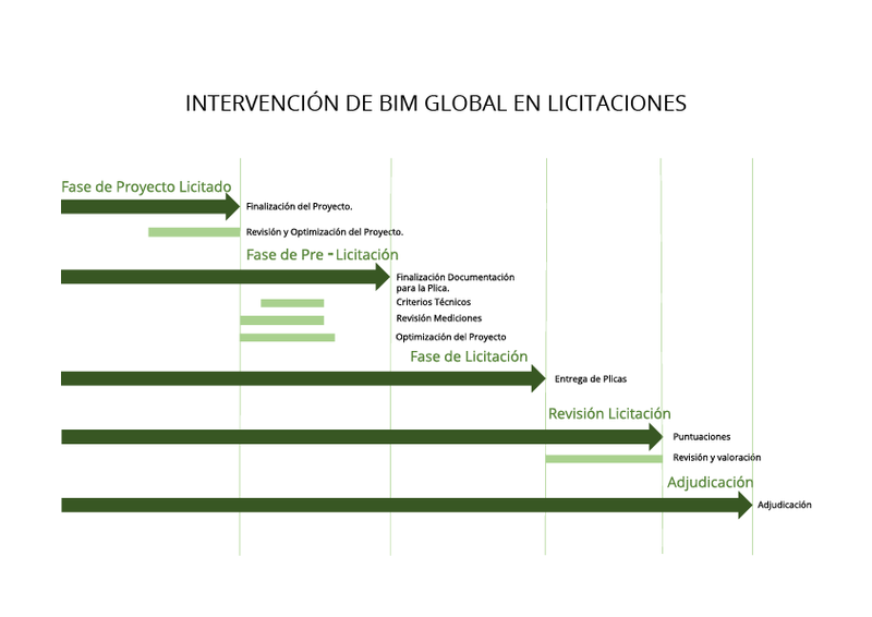 intervención de bim global